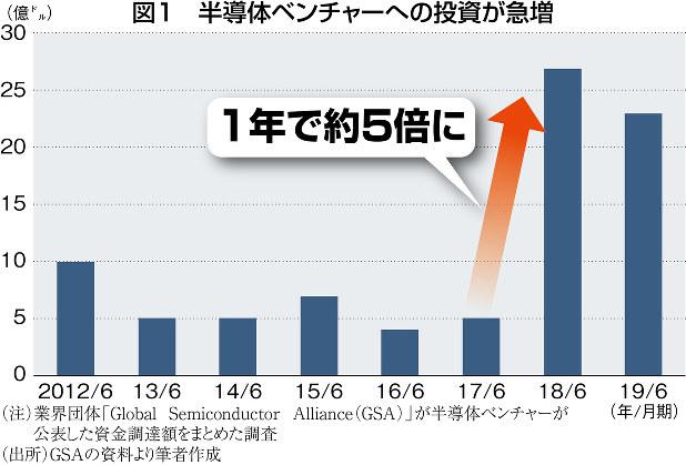 (注)業界団体「Global Semiconductor Alliance(GSA)」が半導体ベンチャーが公表した資金調達額をまとめた調査 (出所)GSAの資料より筆者作成