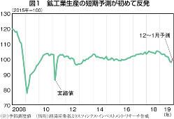 (注)季節調整値 (出所)経済産業省よりスフィンクス・インベストメント・リサーチ作成