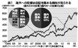 (出所)リフィニティブ(データストリーム)のデータを基に三菱UFJ信託銀行作成
