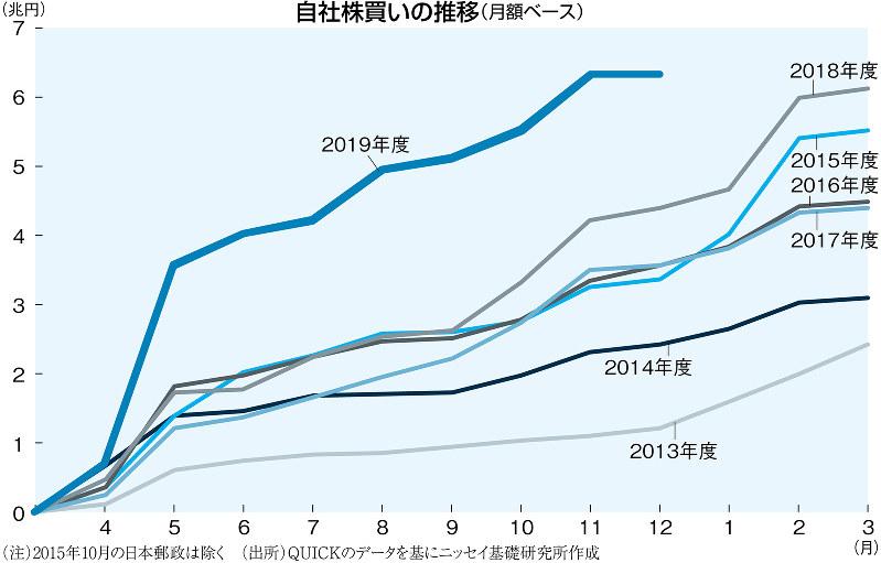 (注)2015年10月の日本郵政は除く(出所)QUICKのデータを基にニッセイ基礎研究所作成