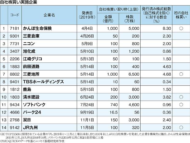 (注)TOPIX500に採用されている企業のうち、2019年4~11月に上場以来初、または10年以上ぶりに自社株買いを発表した企業を機械的に抽出。かんぽ生命保険は2015年11月、JR九州は2016年10月、ソフトバンクは2018年12月に東証1部市場に上場 (出所)QUICKのデータを基にニッセイ基礎研究所作成
