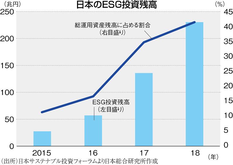 (出所)日本サステナブル投資フォーラムより日本総合研究所作成