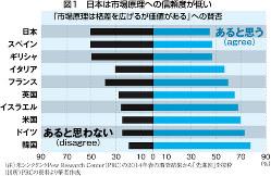 (注)米シンクタンクPew Research Center(PRC)の2014年春の調査結果から「先進国」を抜粋 (出所)PRCの資料より筆者作成