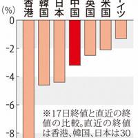 新型コロナウイルス問題を受けた世界の株価下落率
