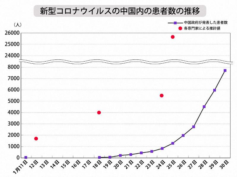 コロナ ウイルス 日本 感染