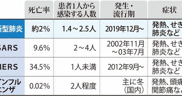 日本 率 2019 死亡 インフルエンザ