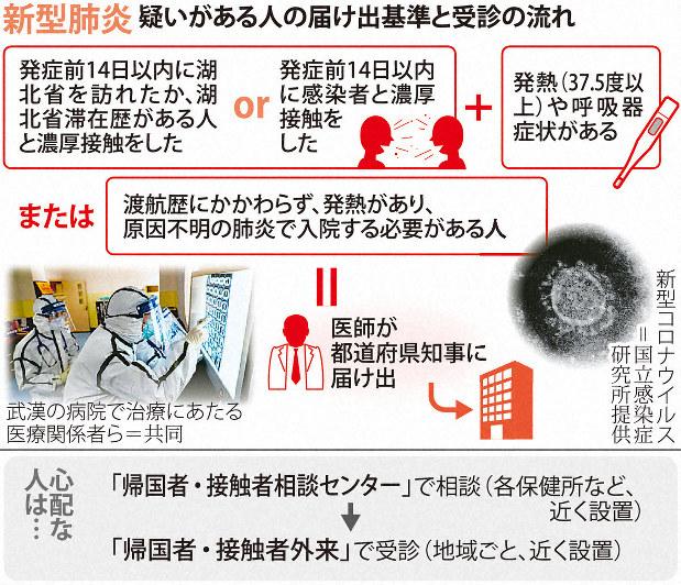 コロナ 症状 新型 ウイルス 肺炎