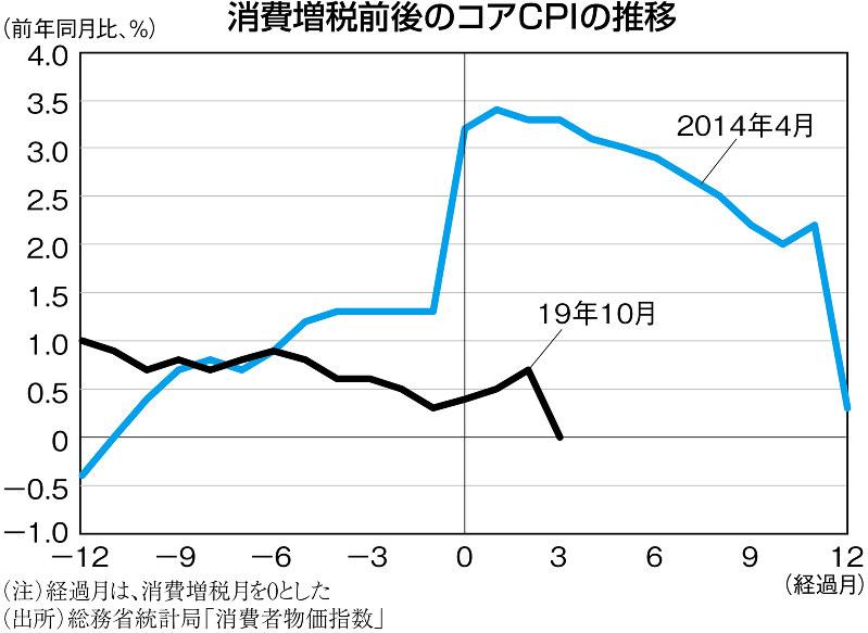 (注)経過月は、消費税月を0とした (出所)総務省統計局「消費者物価指数」