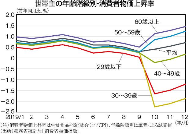 独眼経眼:増税後の年齢別物価上昇率に格差=斎藤太郎   週刊 ...