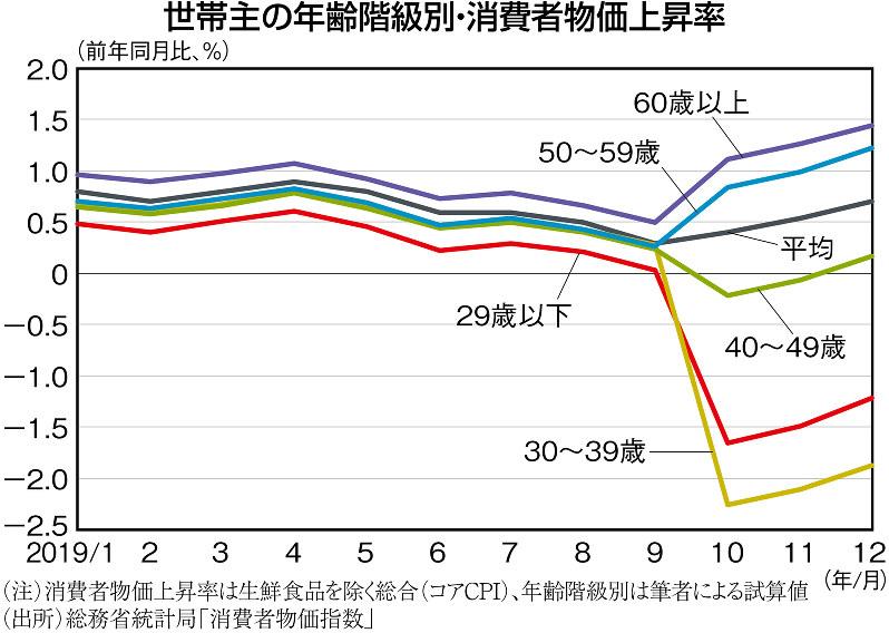 (注)消費者物価上昇率は生鮮食品を除く総合(コアCPI)、年齢階級別は筆者による試算値 (出所)総務省統計局「消費者物価指数」