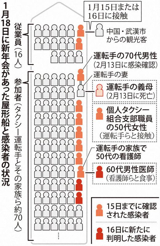 大田 区 コロナ 感染 者 数