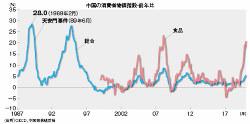 (出所)OECD 、中国国家統計局