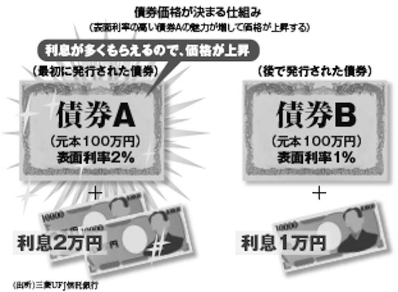 (出所)三菱UFJ信託銀行