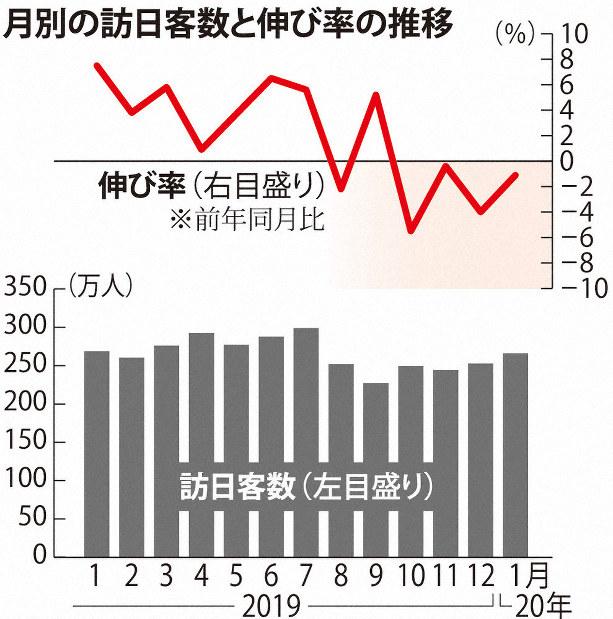 訪日外国人、4カ月連続減 新型肺炎でさらに激減か 1月 - 毎日新聞