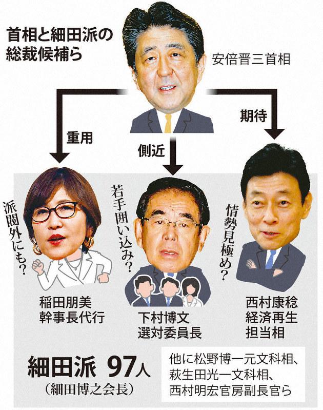 候補 次期 総理