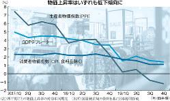 (注)四半期ごとの物価上昇率の対前年同期比 (出所)国家統計局の資料を基に日本総研作成 (写真はBloomberg)