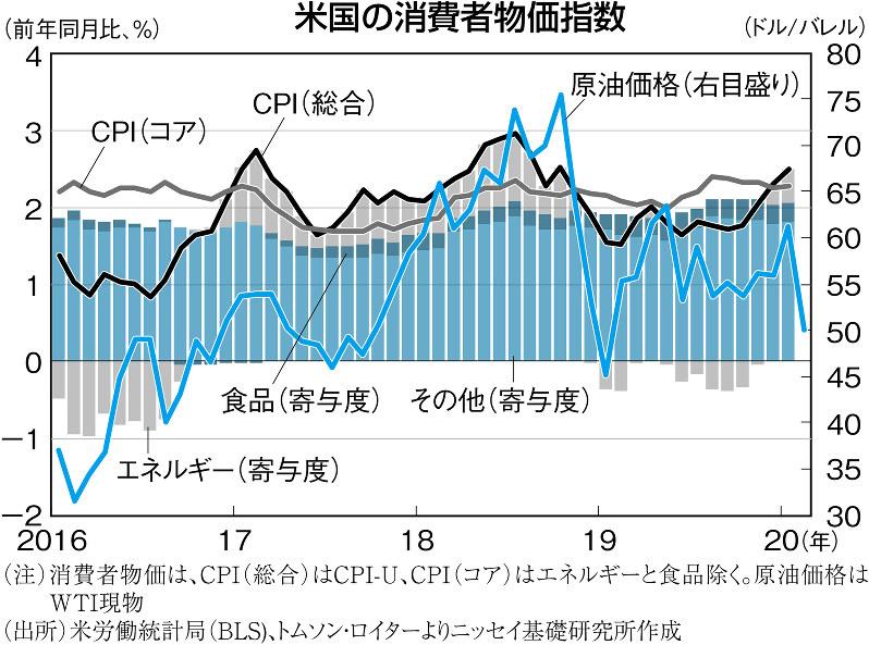 (注)消費者物価は、CPI(総合)はCPI‐U(コア)はエネルギーと食品除く。原油価格はWTI現物 (出所)米労働統計局(BLS)、トムソン・ロイターよりニッセイ基礎研究所作成