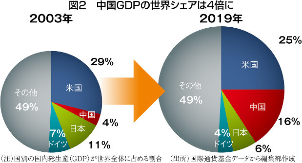 (注)国別の国内総生産(GDP)が世界全体に占める割合 (出所)国際通貨基金データから編集部作成