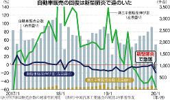 (注)伸び率は販売台数の対前年同月比 (出所)中国汽車工業協会の統計より筆者作成