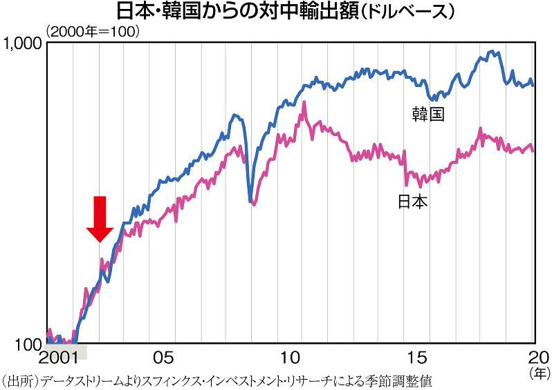 (出所)データストリームよりスフィンクス・インベストメント・リサーチによる季節調整値
