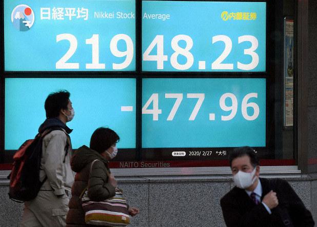 東証2万2000円割れ 4カ月半ぶり 新型肺炎感染拡大の警戒強く ...