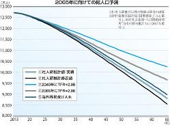(注)社人研推計以外の数値は筆者の試算 (出所)総務省統計局「国勢調査」「人口推計」、国立社会保障・人口問題研究所「日本の将来推計人口(2017年推計)」