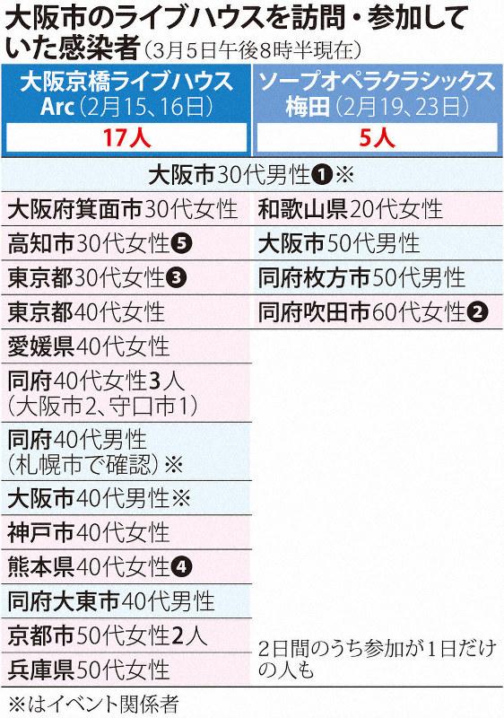 大阪 の 今日 の コロナ 感染 者 数