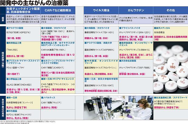 (注)主に国内企業の取り組み。固形がんは血液がん以外の臓器などで塊をつくるがん (出所)各社発表資料などを基に編集部作成 写真はBloomberg