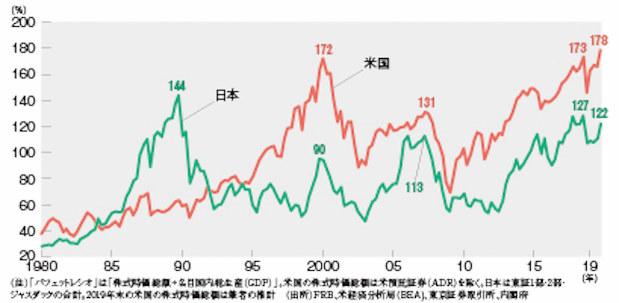 グラフの声を聞く:過去の暴落局面より大きな米株価下落=市岡繁男 ...