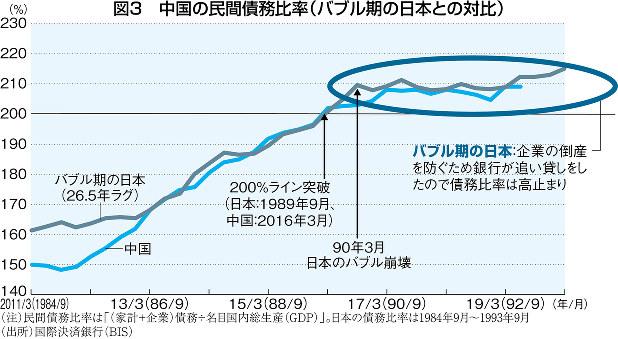 (注)民間債務比率は「(家計+企業)債務÷名目国内総生産(GDP)」。日本の債務比率は1984年9月~1993年9月 (出所)国際決済銀行(BIS)