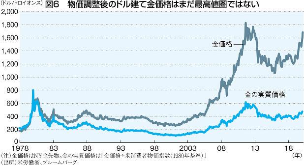 (注)金価格はNY金先物。金の実質価格は「金価格÷米消費者物価指数(1980年基準)」 (出所)米労働省、ブルームバーグ