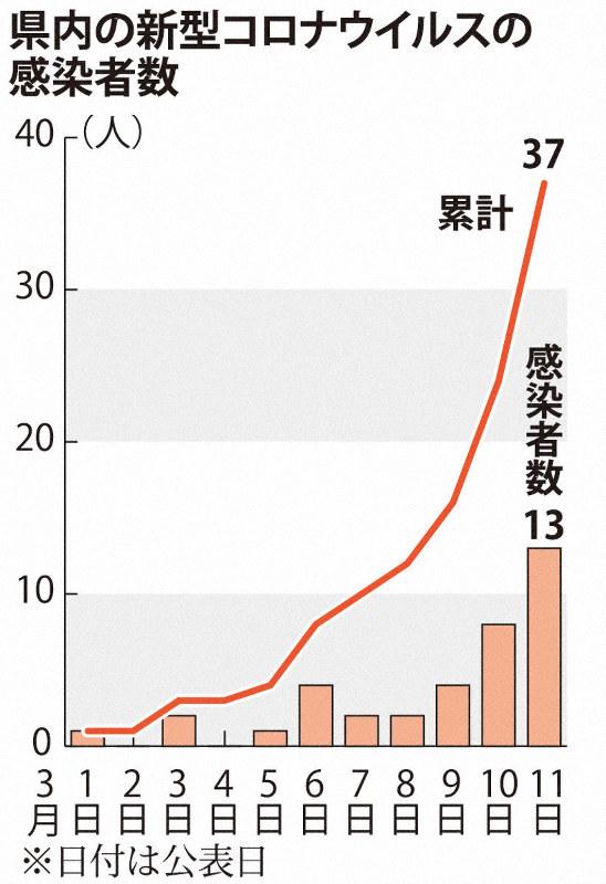 兵庫 県 新型 コロナ ウイルス 感染