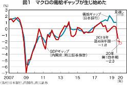 (出所)日本銀行、内閣府、岡三証券