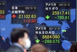 「コロナショック」などで低下する米国のマーケット指標を示す街頭ディスプレー=東京都中央区で2020年3月4日午前9時22分、北山夏帆撮影