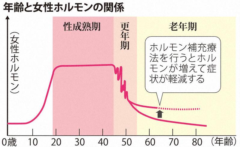 は と 更年期 障害 【更年期コラム】更年期で微熱が続く原因と対策は?