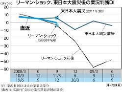 (注)業況判断DIは大企業製造業分 (出所)日本銀行「全国企業短期経済観測調査」