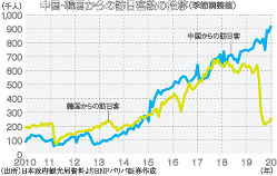 (出所)日本政府観光局資料よりBNPパリバ証券作成