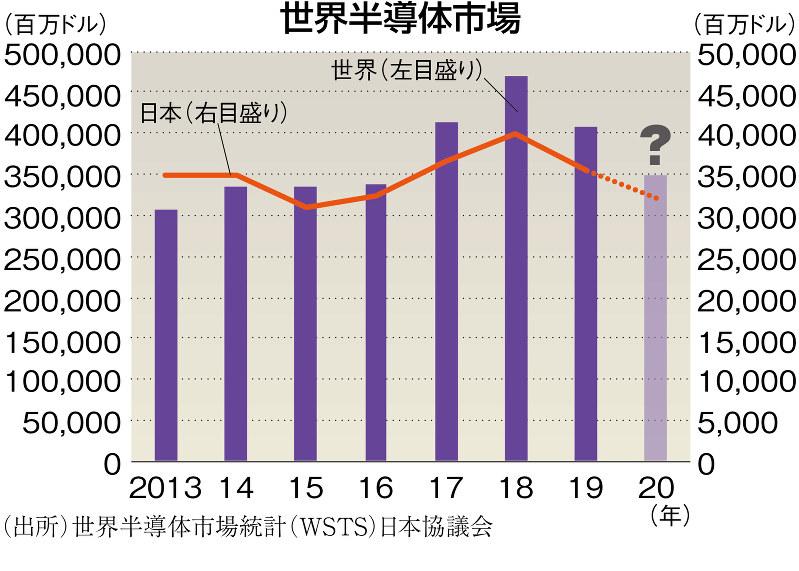 (出所)世界半導体市場統計(WSTS)日本協議会