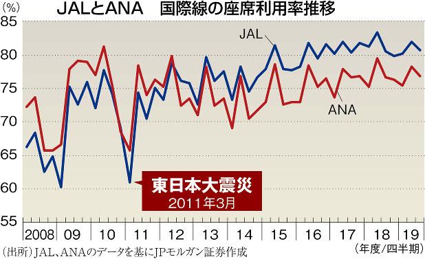 (出所)JAL、ANAのデータを基にJPモルガン証券作成