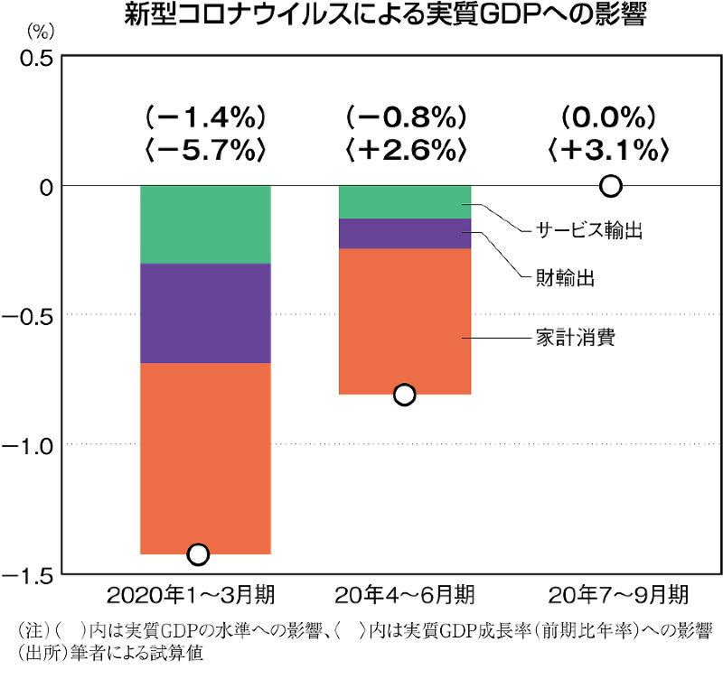 (注)( )内は実質GDPぼ水準への影響、〈 〉内は実質GDP成長率(前年比年率)への影響 (出所)筆者による試算値