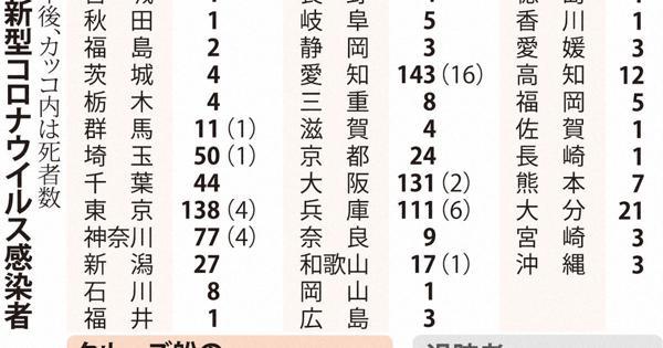 岡山 県 コロナ ウイルス 感染 者 数
