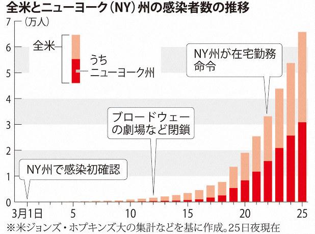 ニューヨーク市 感染者推移
