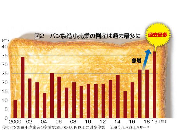(注)パン製造小売業者の負債総額1000万円以上の倒産件数 (出所)東京商工リサーチ