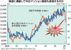(出所)東日本不動産流通機構、東京証券取引所