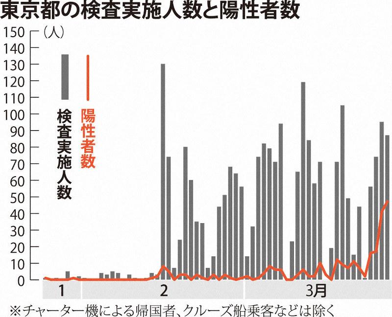 コロナ 検査 数 東京