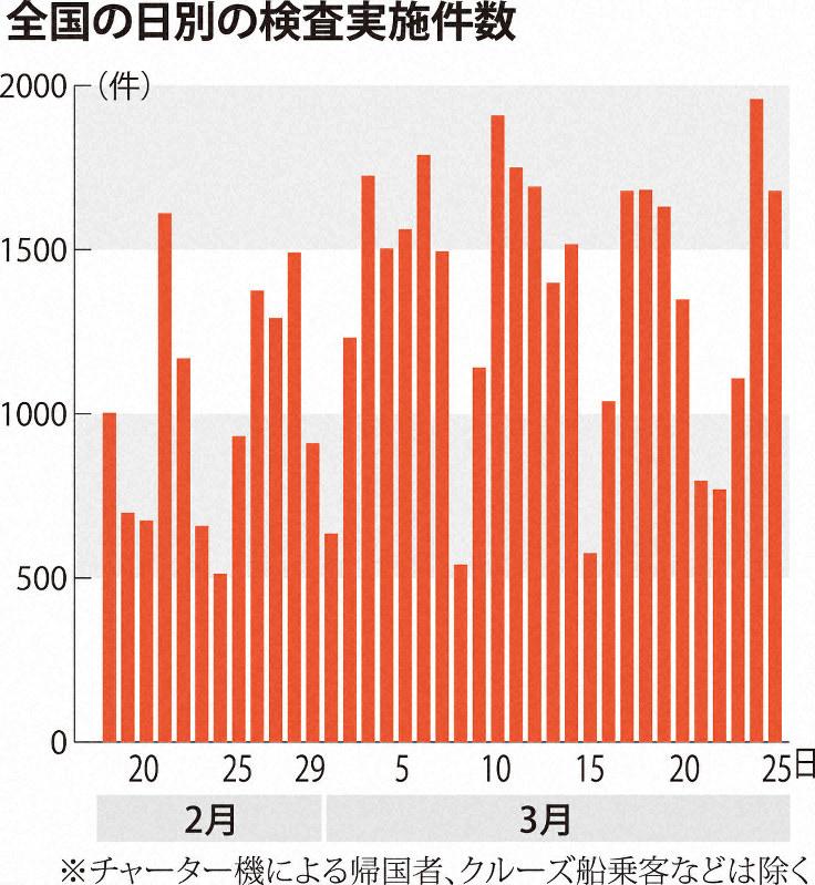 数 検査 グラフ 東京 コロナ