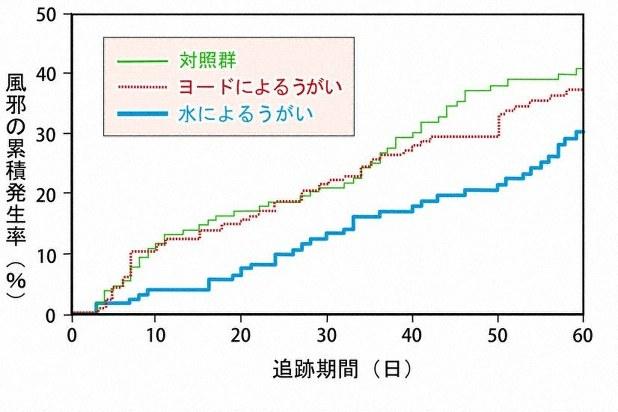 水とヨードのうがいで風邪発症率がどれくらい異なるかを調べた研究。うがいをしない場合と比べて、水うがいであれば風邪の発症を大きく減らすことができるが、ヨードのうがいでは効果が認められない(Satomura K, Kitamura T, Kawamura T, et al. Prevention of upper respiratory tract infections by gargling: a randomized trial. Am J Prev Med 2005; 29: 302-307.掲載の図版を一部改変)