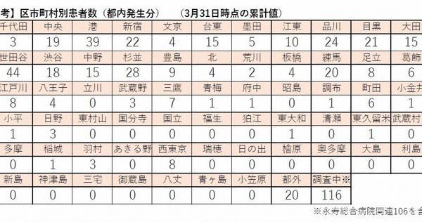 大田 区 感染 者 数