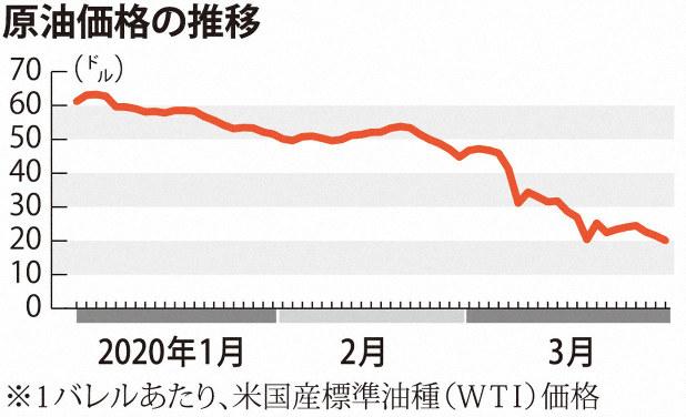 原油価格 見通し