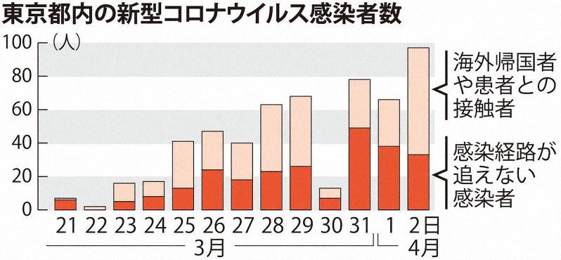 東京 都 コロナ ウイルス 市 区 町村 別 感染 者 数